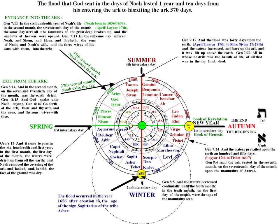 7000 year history of man in the two models the lunar year would obviously be the same as the moon rotates around the earth disrespect of either model ccuart Images